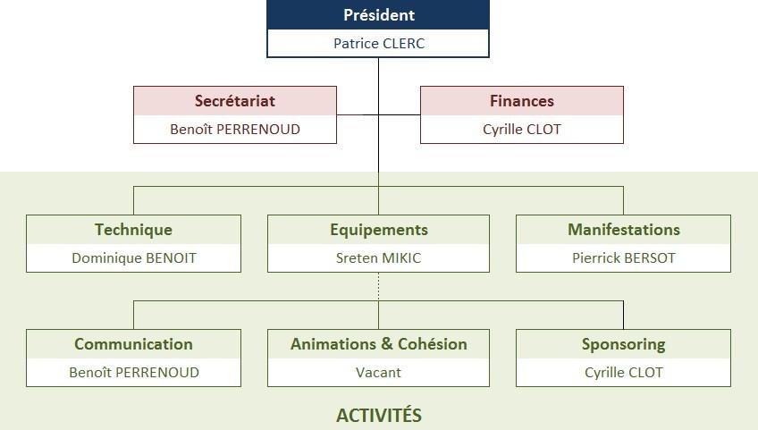 CTT La Chaux-de-Fonds - Comité